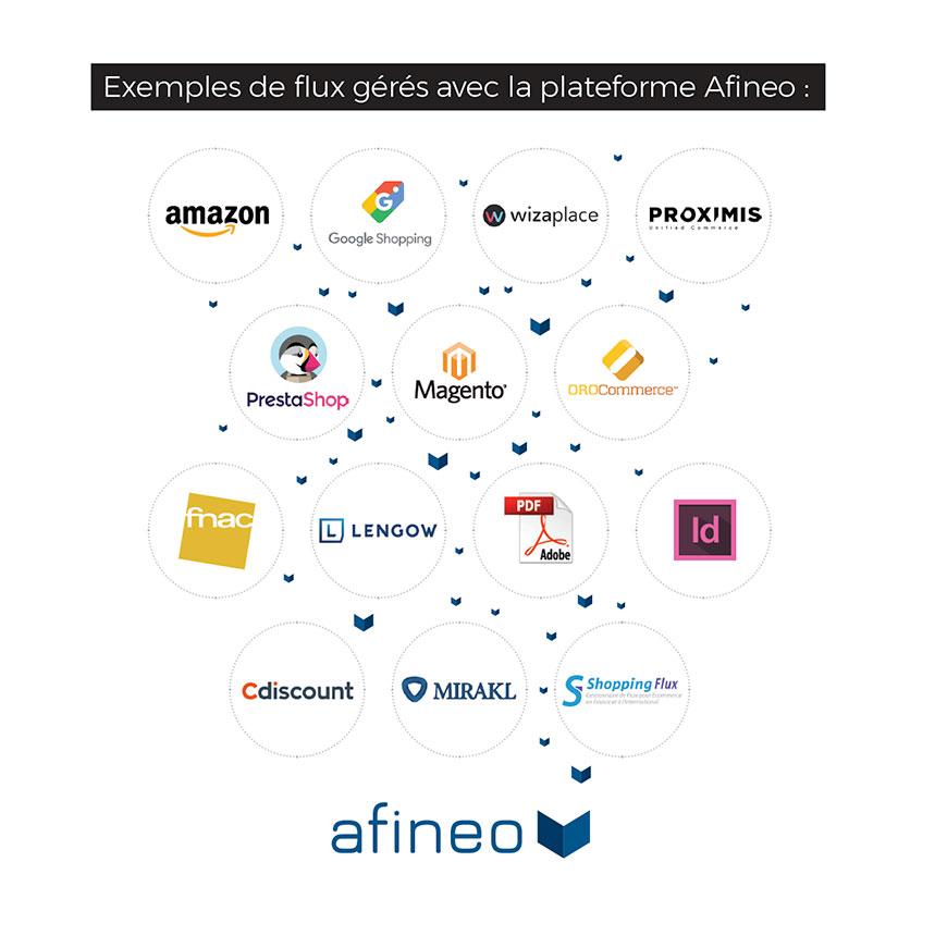 PIM e-commerce : des flux de données produits exportables