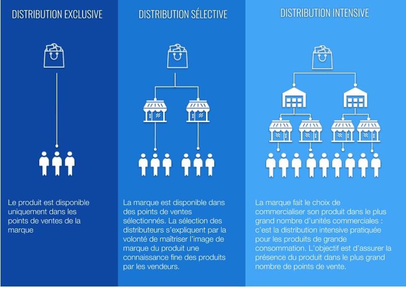 les modes de distribution