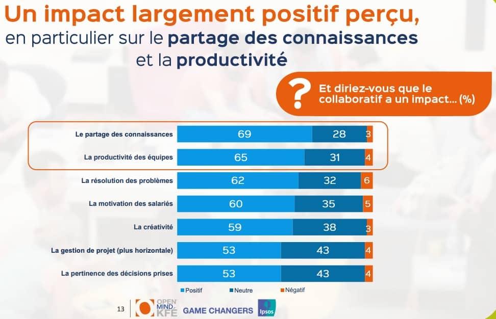 outils collaboratifs et productivité
