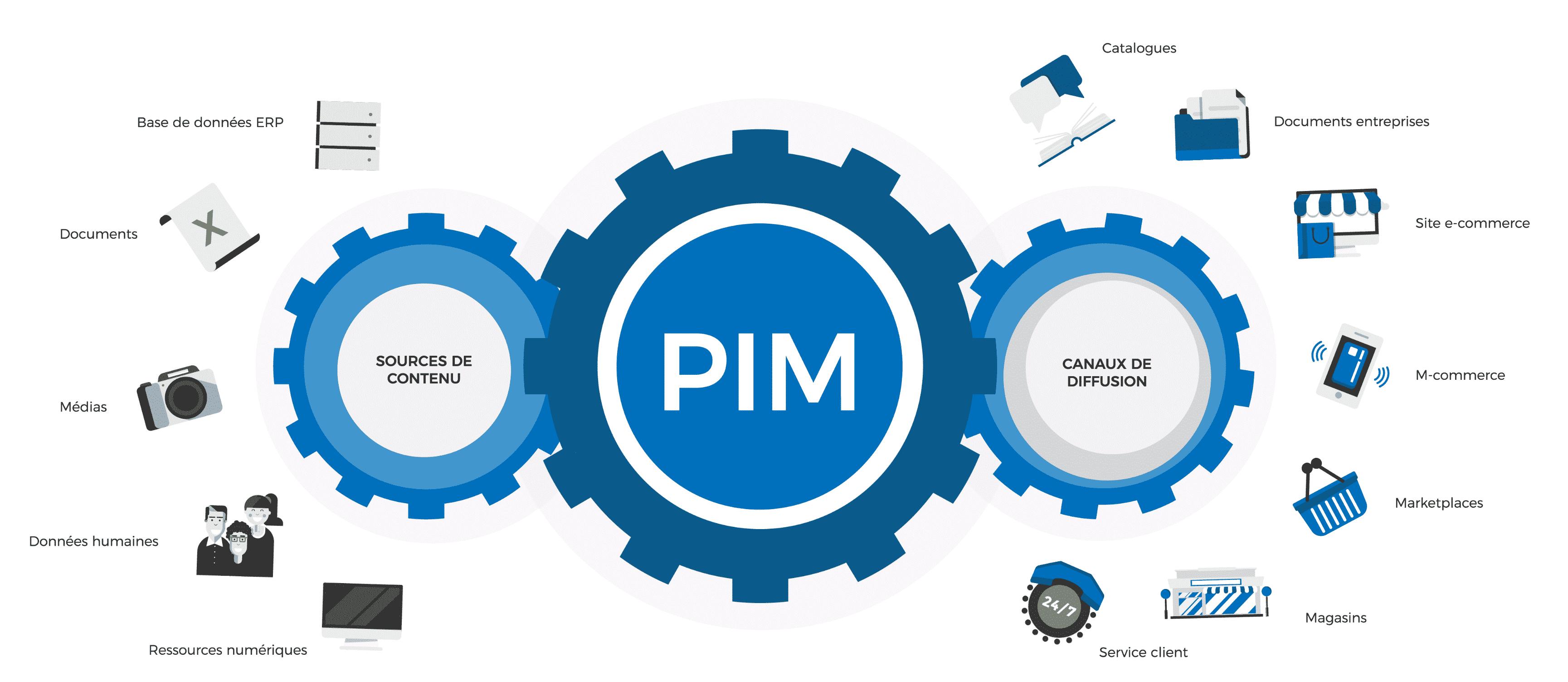 fonctionnement du PIM expliqué en schéma