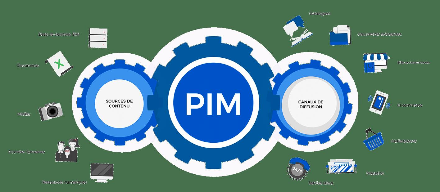 Comment focntionne le PIM ?