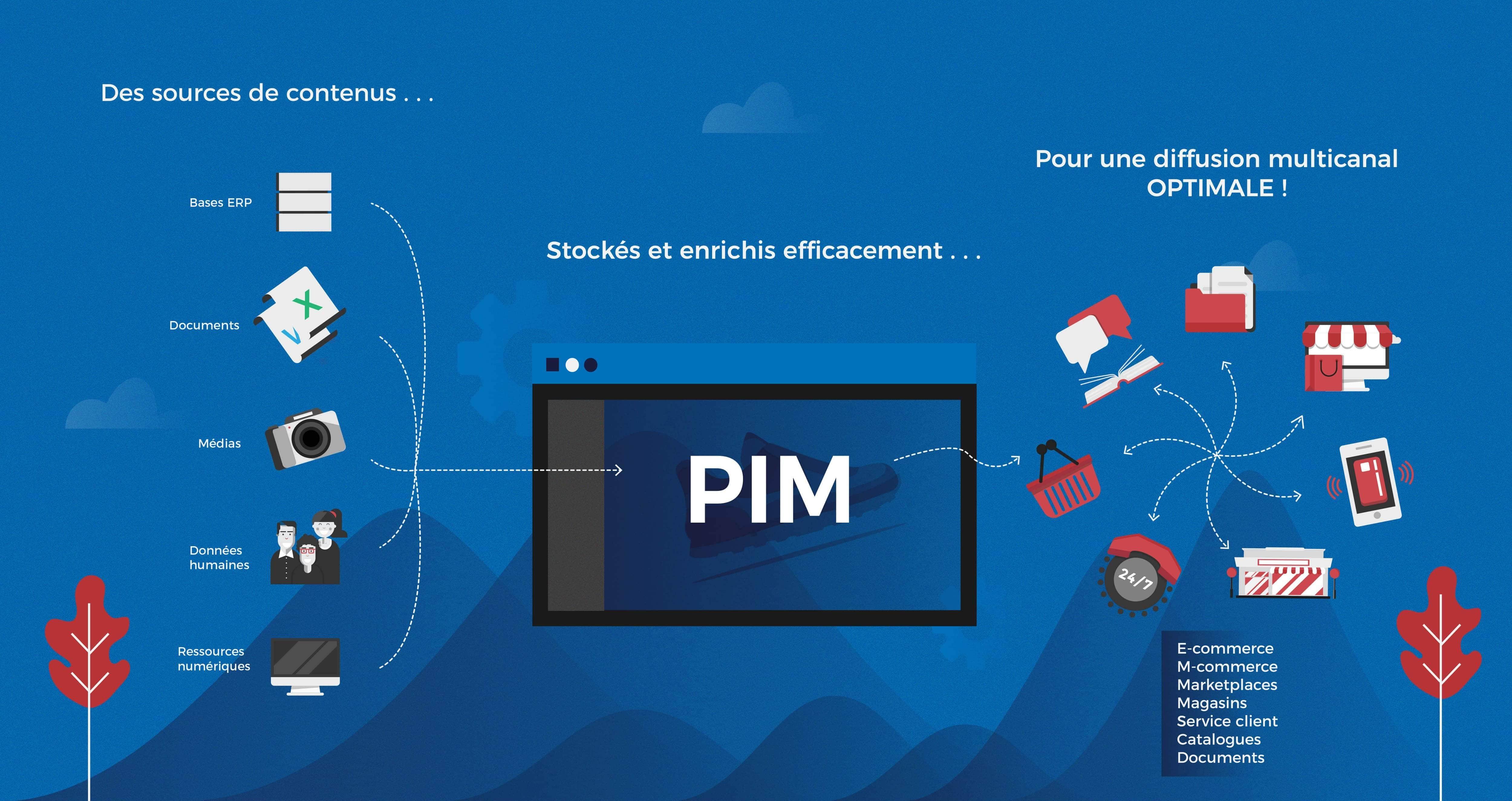 Black Friday : la solution PIM idéale pour générer des ventes