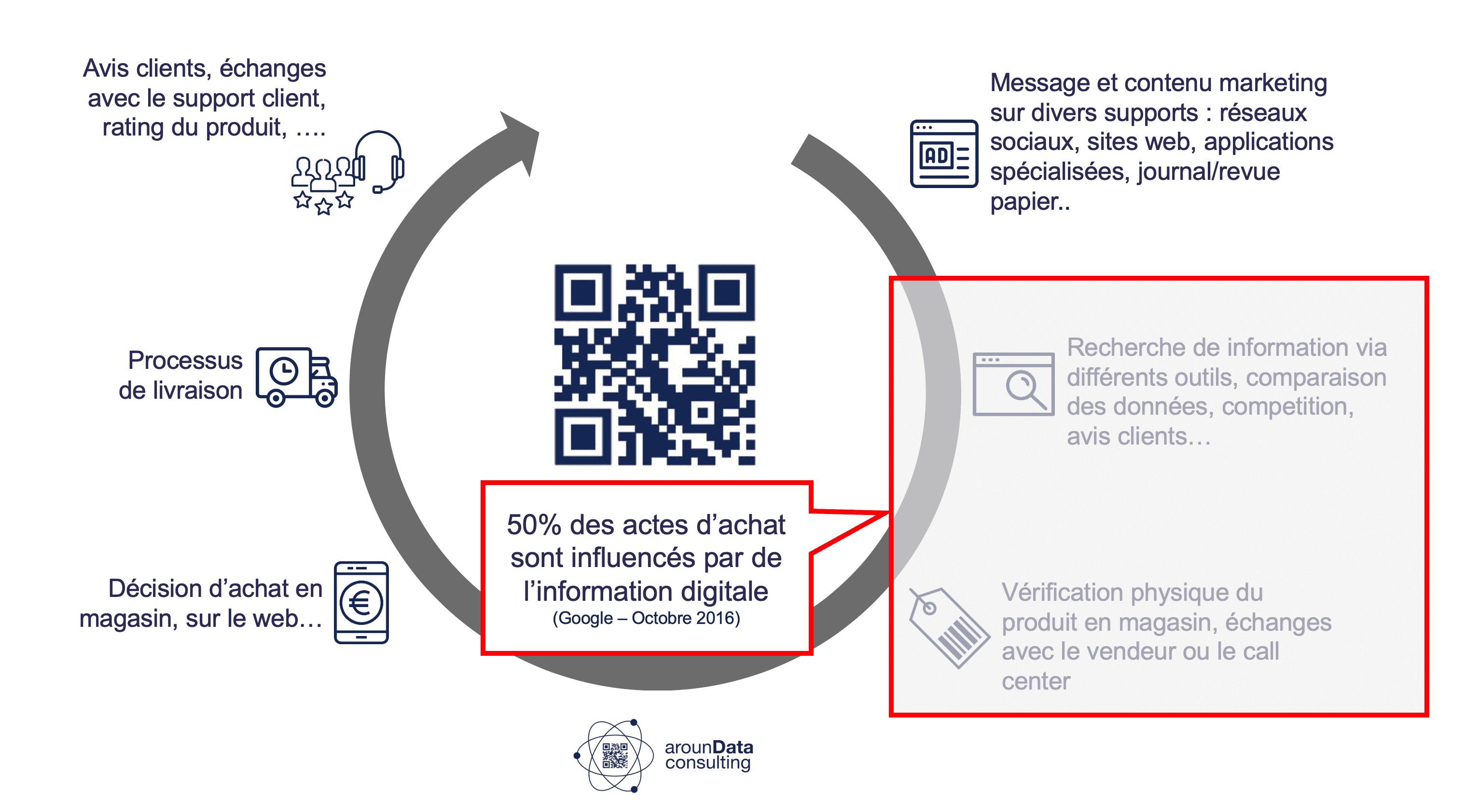 le product experience management permet de répondre à la recherche d'information de l'internaute