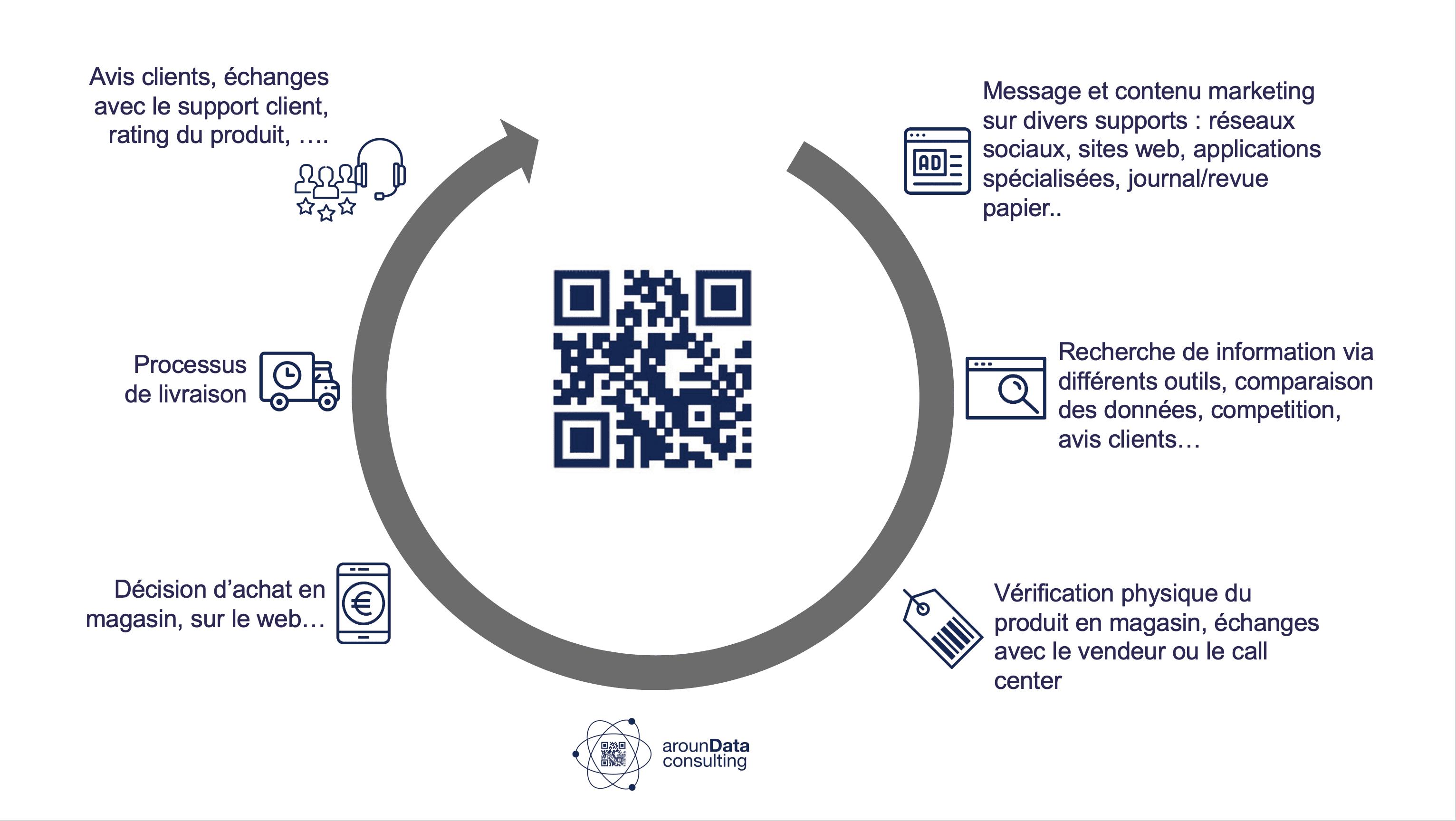 le product experience management permet de baliser le parcours client