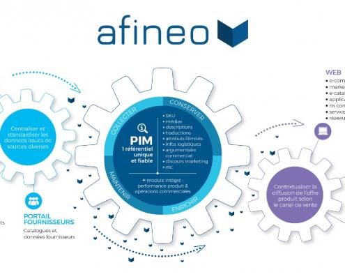 logiciel PIM Afineo