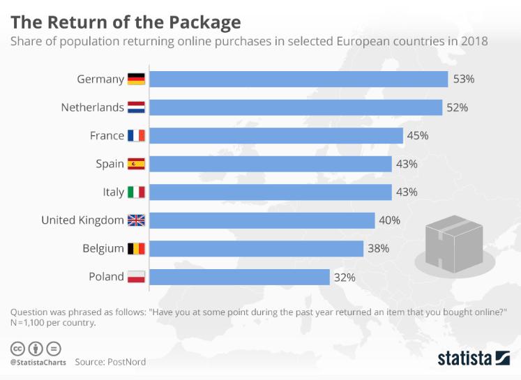 taux de retour e-commerce en france